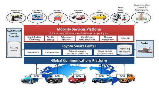 Toyota Established Mobility Services Platform Uncategorized